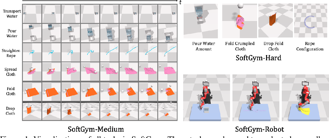 Figure 1 for SoftGym: Benchmarking Deep Reinforcement Learning for Deformable Object Manipulation