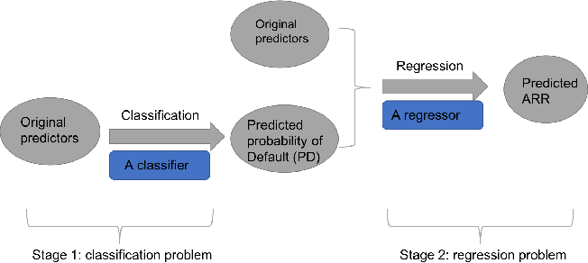 Figure 1 for Improving Investment Suggestions for Peer-to-Peer (P2P) Lending via Integrating Credit Scoring into Profit Scoring