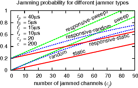 Figure 9 from Jamming-resistant Key Establishment using