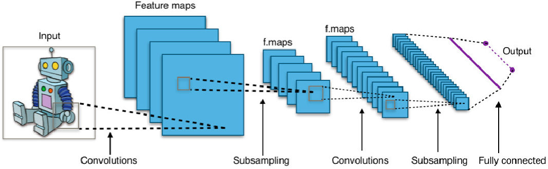 Figure 3 for A Robot Localization Framework Using CNNs for Object Detection and Pose Estimation