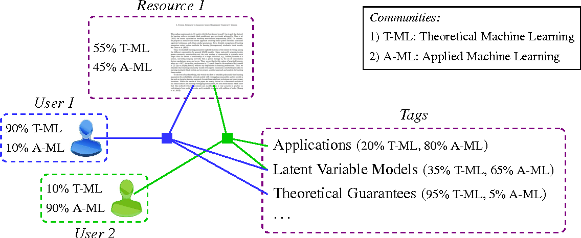 Figure 1 for Learning Mixed Membership Community Models in Social Tagging Networks through Tensor Methods