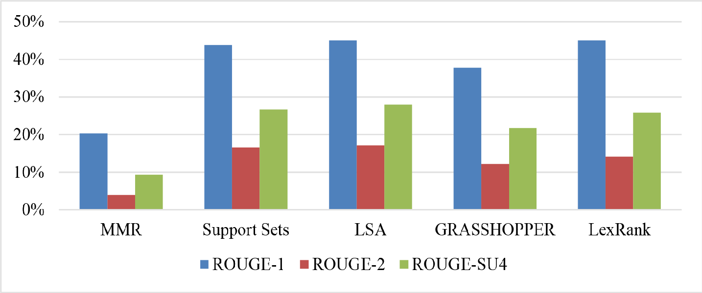 Figure 4 for Summarization of Films and Documentaries Based on Subtitles and Scripts