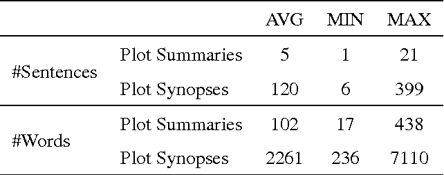 Figure 3 for Summarization of Films and Documentaries Based on Subtitles and Scripts