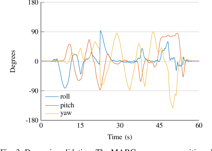 Figure 3 for Upper Body Pose Estimation Using Wearable Inertial Sensors and Multiplicative Kalman Filter