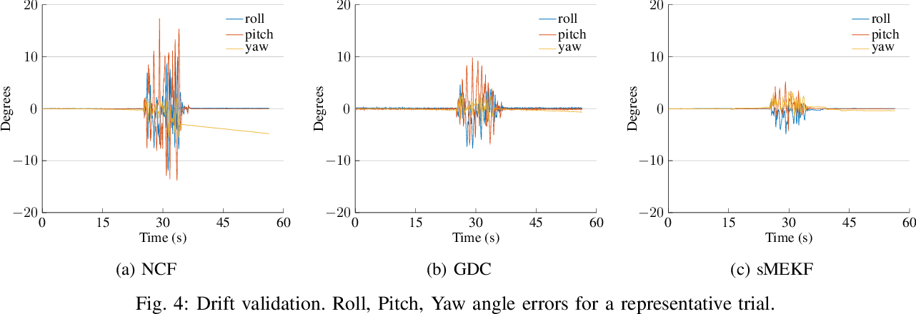 Figure 4 for Upper Body Pose Estimation Using Wearable Inertial Sensors and Multiplicative Kalman Filter