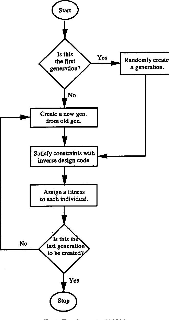 Figure 1 From Application Of A Genetic Algorithm To Wind Turbine Diagrams Flow Diagram For Propga