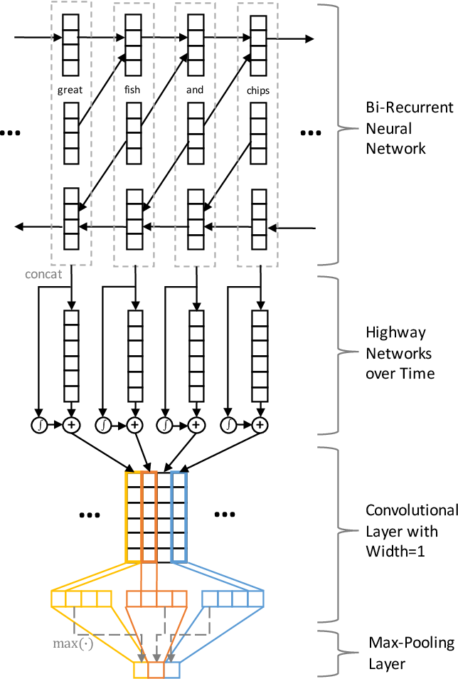 Figure 1 for Learning text representation using recurrent convolutional neural network with highway layers