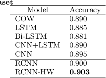 Figure 2 for Learning text representation using recurrent convolutional neural network with highway layers