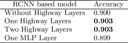 Figure 3 for Learning text representation using recurrent convolutional neural network with highway layers