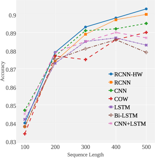 Figure 4 for Learning text representation using recurrent convolutional neural network with highway layers
