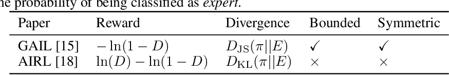 Figure 2 for What Matters for Adversarial Imitation Learning?
