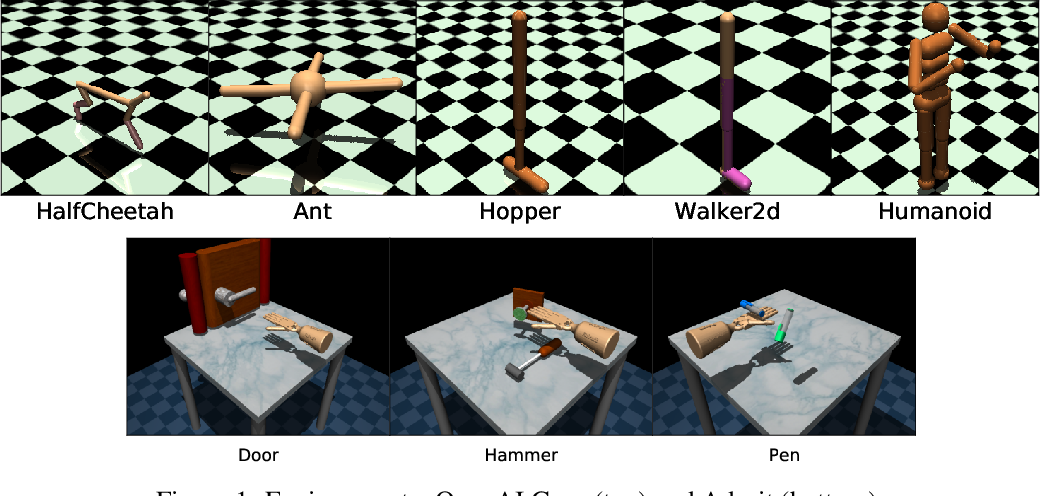 Figure 1 for What Matters for Adversarial Imitation Learning?