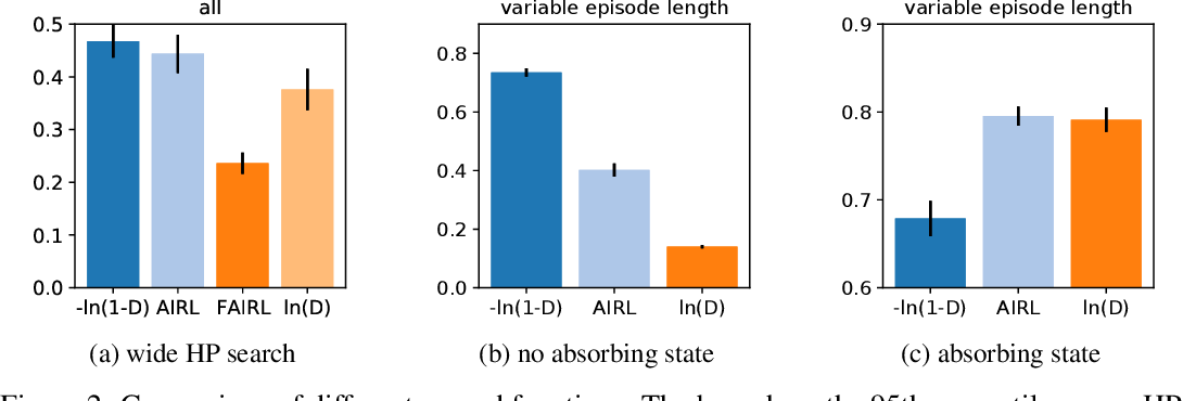 Figure 3 for What Matters for Adversarial Imitation Learning?