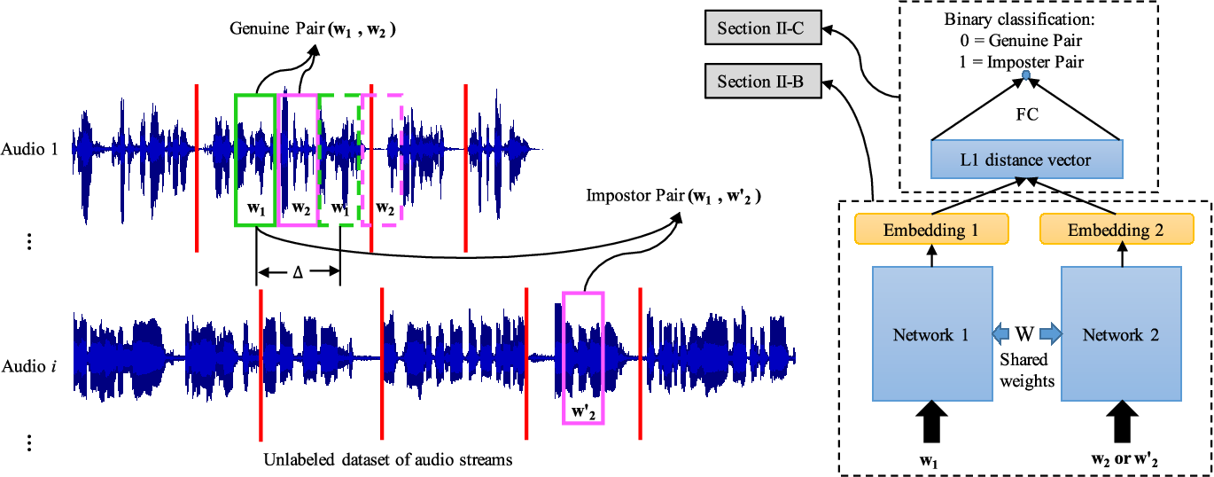 Figure 1 for Neural Predictive Coding using Convolutional Neural Networks towards Unsupervised Learning of Speaker Characteristics