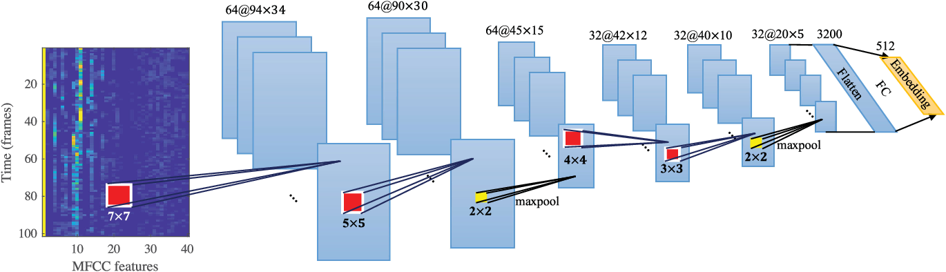 Figure 2 for Neural Predictive Coding using Convolutional Neural Networks towards Unsupervised Learning of Speaker Characteristics