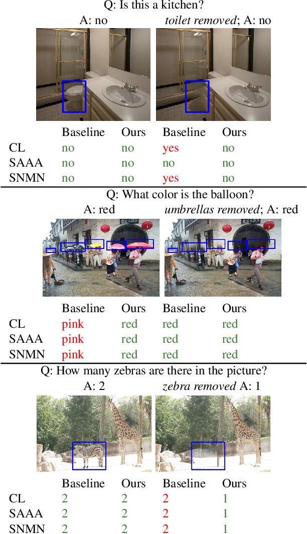 Figure 1 for Towards Causal VQA: Revealing and Reducing Spurious Correlations by Invariant and Covariant Semantic Editing