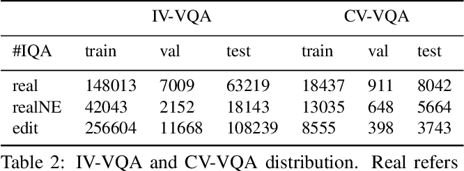 Figure 3 for Towards Causal VQA: Revealing and Reducing Spurious Correlations by Invariant and Covariant Semantic Editing