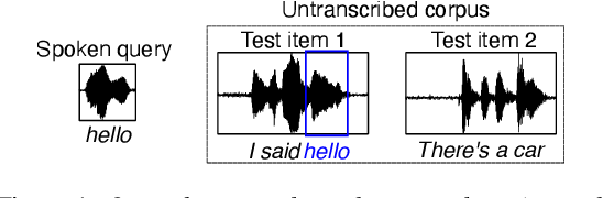 Figure 1 for Leveraging neural representations for facilitating access to untranscribed speech from endangered languages