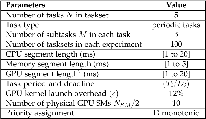 Figure 2 for RTGPU: Real-Time GPU Scheduling of Hard Deadline Parallel Tasks with Fine-Grain Utilization
