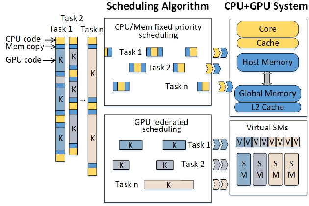 Figure 1 for RTGPU: Real-Time GPU Scheduling of Hard Deadline Parallel Tasks with Fine-Grain Utilization