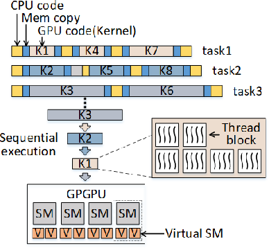 Figure 3 for RTGPU: Real-Time GPU Scheduling of Hard Deadline Parallel Tasks with Fine-Grain Utilization