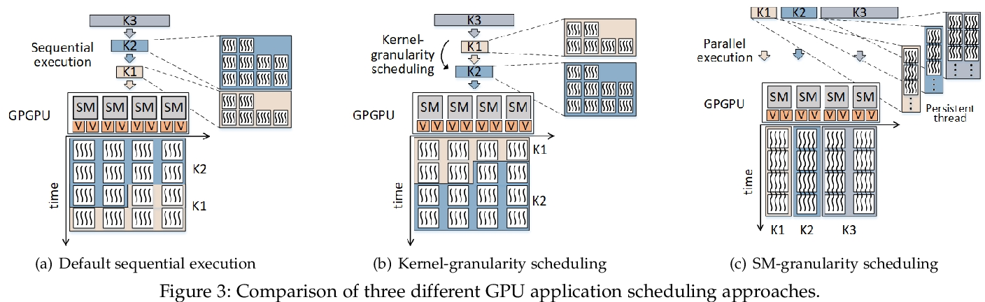 Figure 4 for RTGPU: Real-Time GPU Scheduling of Hard Deadline Parallel Tasks with Fine-Grain Utilization