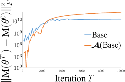 Figure 4 for Understanding Dynamics of Nonlinear Representation Learning and Its Application