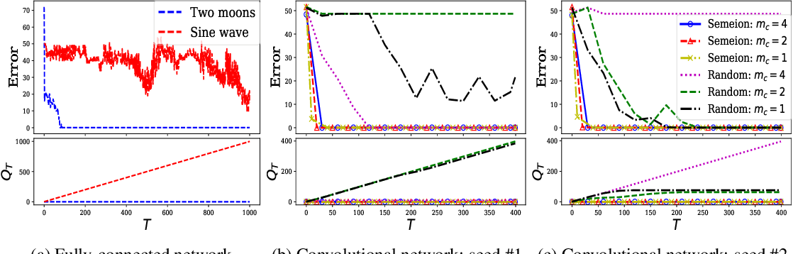 Figure 1 for Understanding Dynamics of Nonlinear Representation Learning and Its Application
