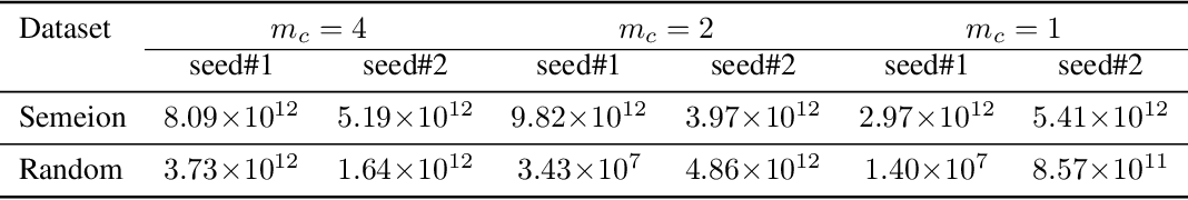 Figure 2 for Understanding Dynamics of Nonlinear Representation Learning and Its Application