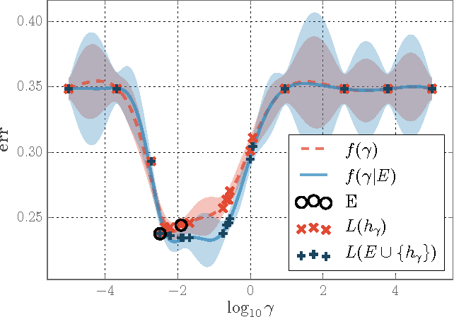 Figure 1 for Bayesian Hyperparameter Optimization for Ensemble Learning