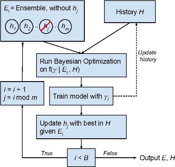 Figure 3 for Bayesian Hyperparameter Optimization for Ensemble Learning