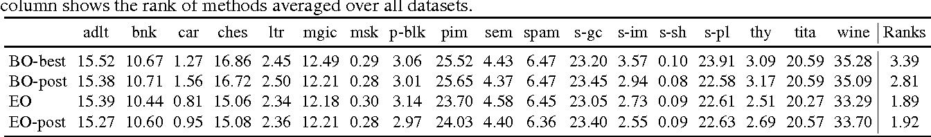 Figure 4 for Bayesian Hyperparameter Optimization for Ensemble Learning