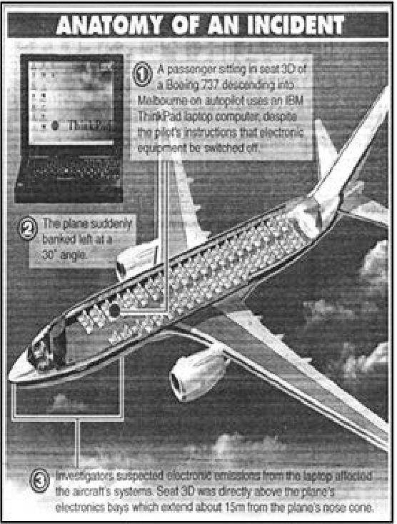 Investigation Of Avionics Power Switch Loading Versus Aircraft