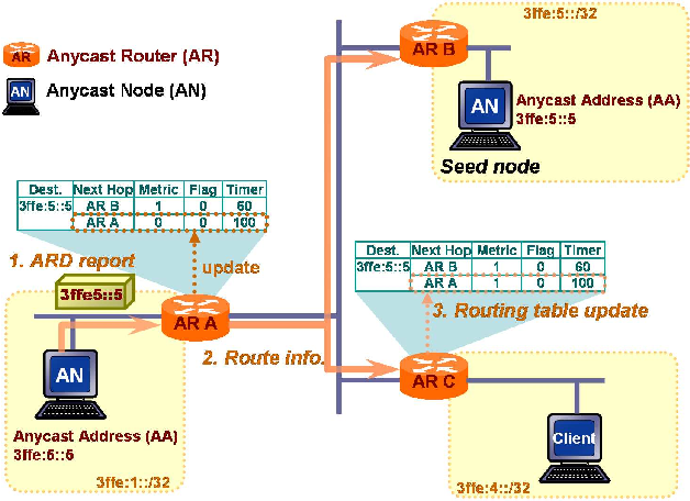 Protocol design for anycast communication in IPv6 network - Semantic
