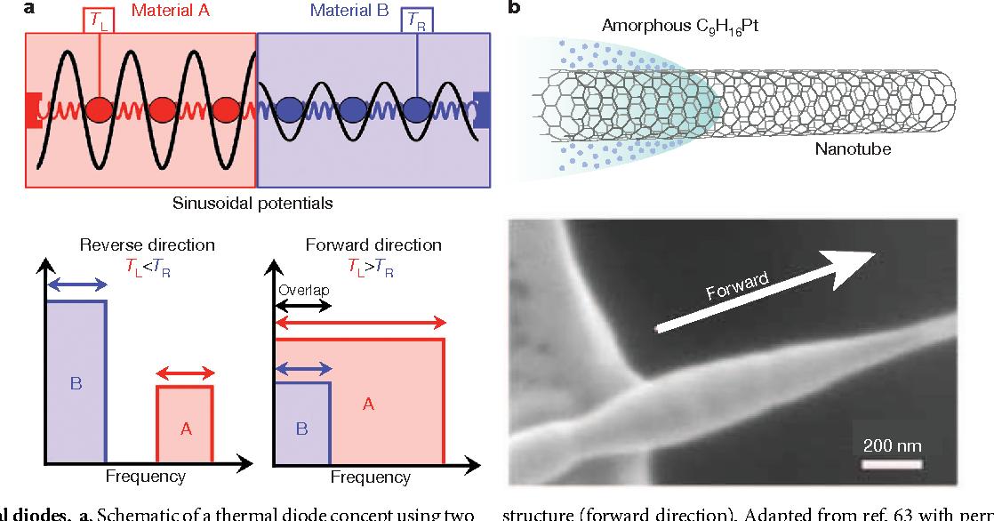 Figure 6 from Sound and heat revolutions in phononics - Semantic Scholar