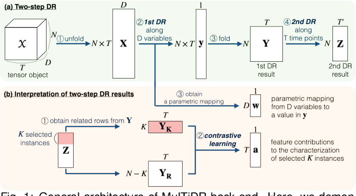 Figure 1 for A Visual Analytics Framework for Reviewing Multivariate Time-Series Data with Dimensionality Reduction