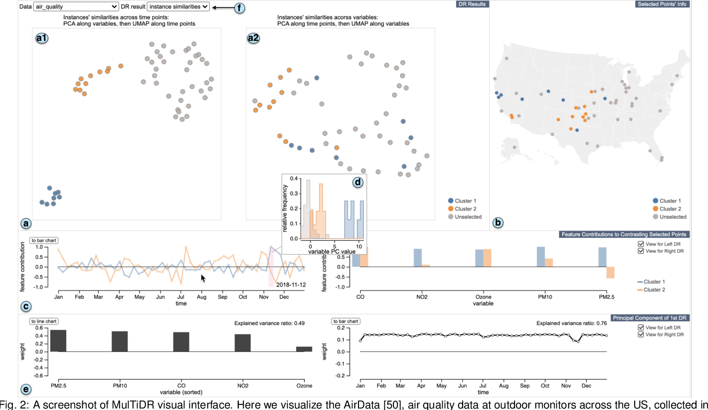 Figure 2 for A Visual Analytics Framework for Reviewing Multivariate Time-Series Data with Dimensionality Reduction