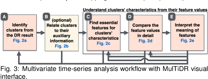 Figure 3 for A Visual Analytics Framework for Reviewing Multivariate Time-Series Data with Dimensionality Reduction