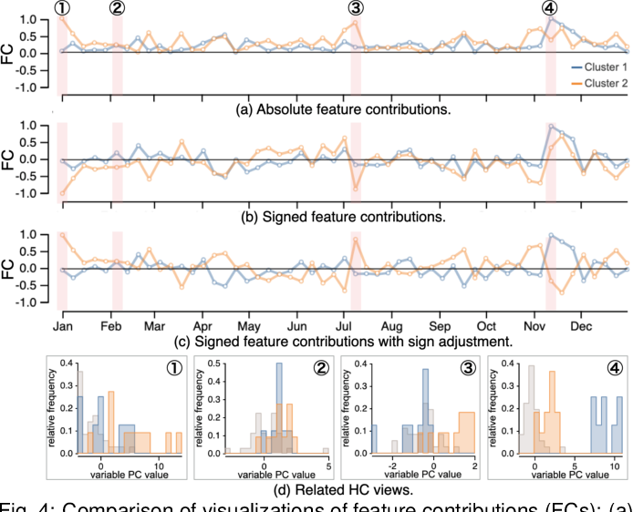 Figure 4 for A Visual Analytics Framework for Reviewing Multivariate Time-Series Data with Dimensionality Reduction