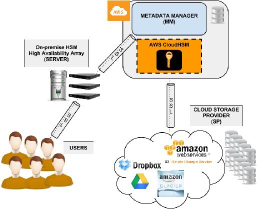 ClouDedup: Secure Deduplication with Encrypted Data for