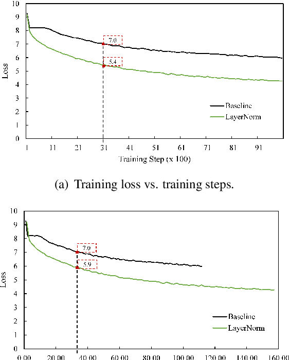Figure 1 for Root Mean Square Layer Normalization