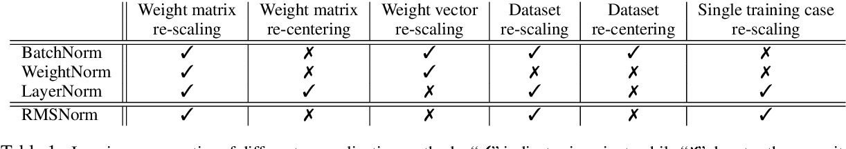 Figure 2 for Root Mean Square Layer Normalization