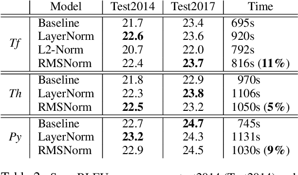 Figure 4 for Root Mean Square Layer Normalization