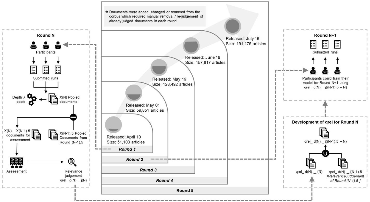 Figure 2 for Searching for Scientific Evidence in a Pandemic: An Overview of TREC-COVID