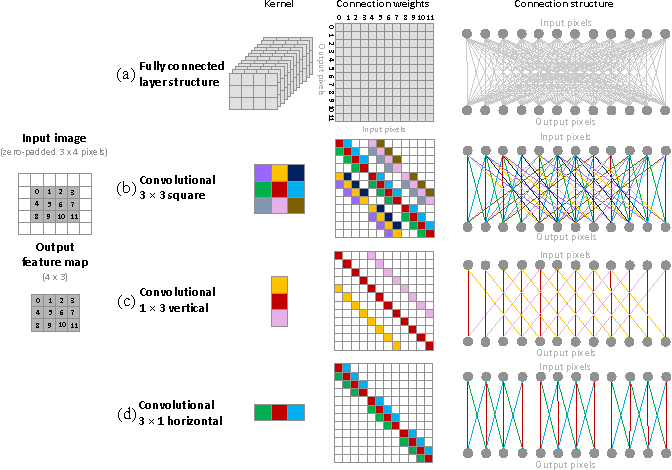 Figure 1 for Training CNNs with Low-Rank Filters for Efficient Image Classification
