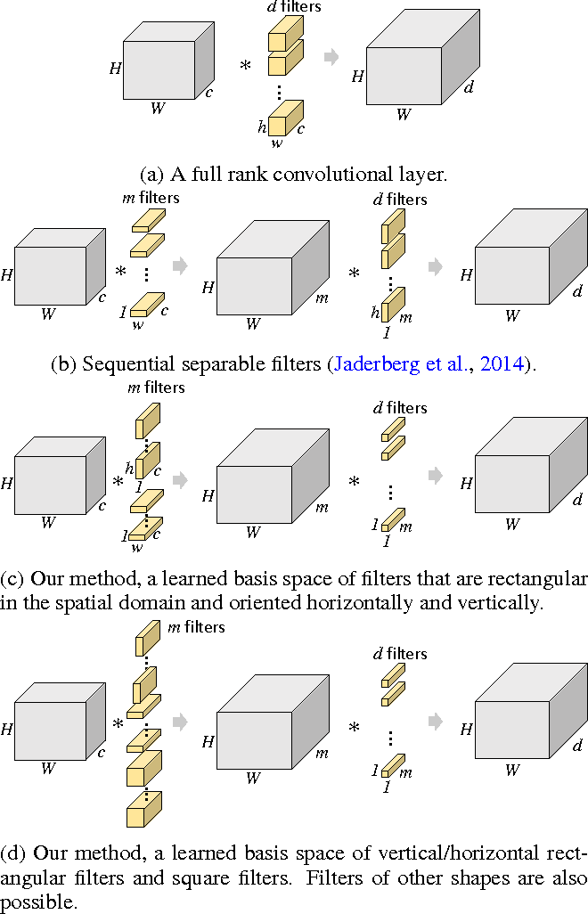 Figure 3 for Training CNNs with Low-Rank Filters for Efficient Image Classification