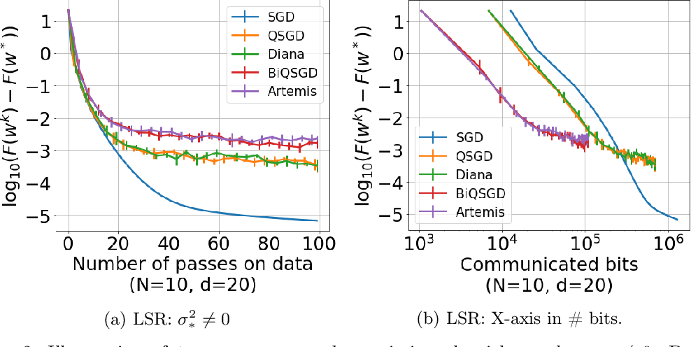 Figure 4 for Artemis: tight convergence guarantees for bidirectional compression in Federated Learning