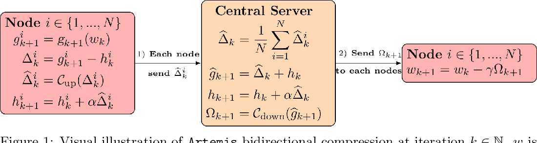 Figure 2 for Artemis: tight convergence guarantees for bidirectional compression in Federated Learning