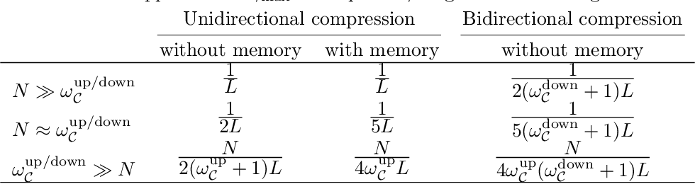 Figure 3 for Artemis: tight convergence guarantees for bidirectional compression in Federated Learning