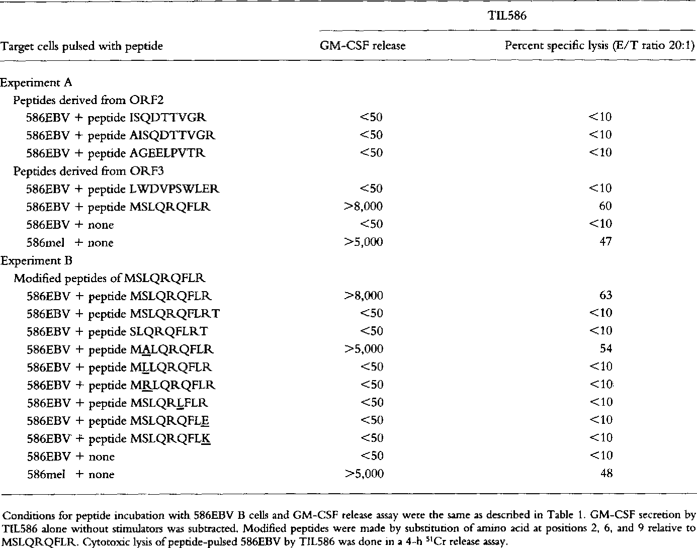 Table 2. Identification of Antigenic Peptides with Reactivity to TIL586